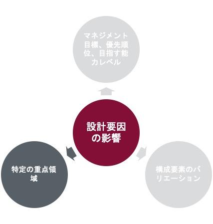 設計要因の影響 特定の重点領域